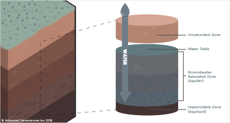 AGI Educational Series: Groundwater Diagram