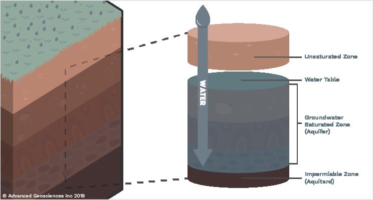 AGI Educational Series: Groundwater Diagram